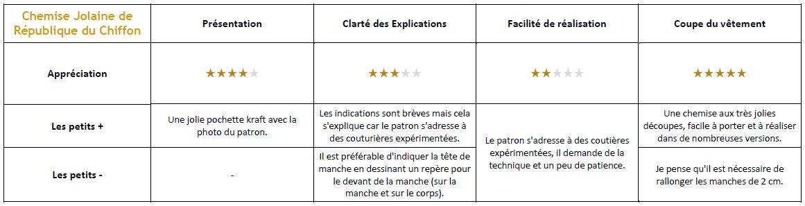 Patron - RDC - Chemise Jolaine